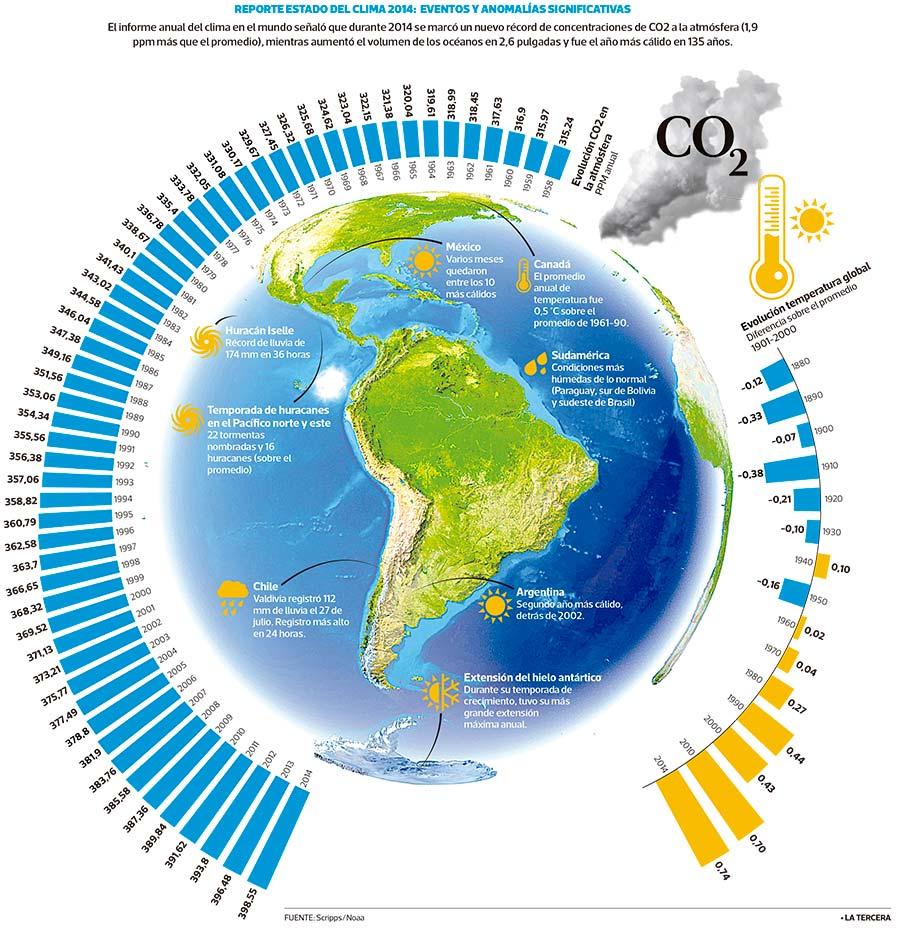 2014, una vez más, el año de los récords climáticos