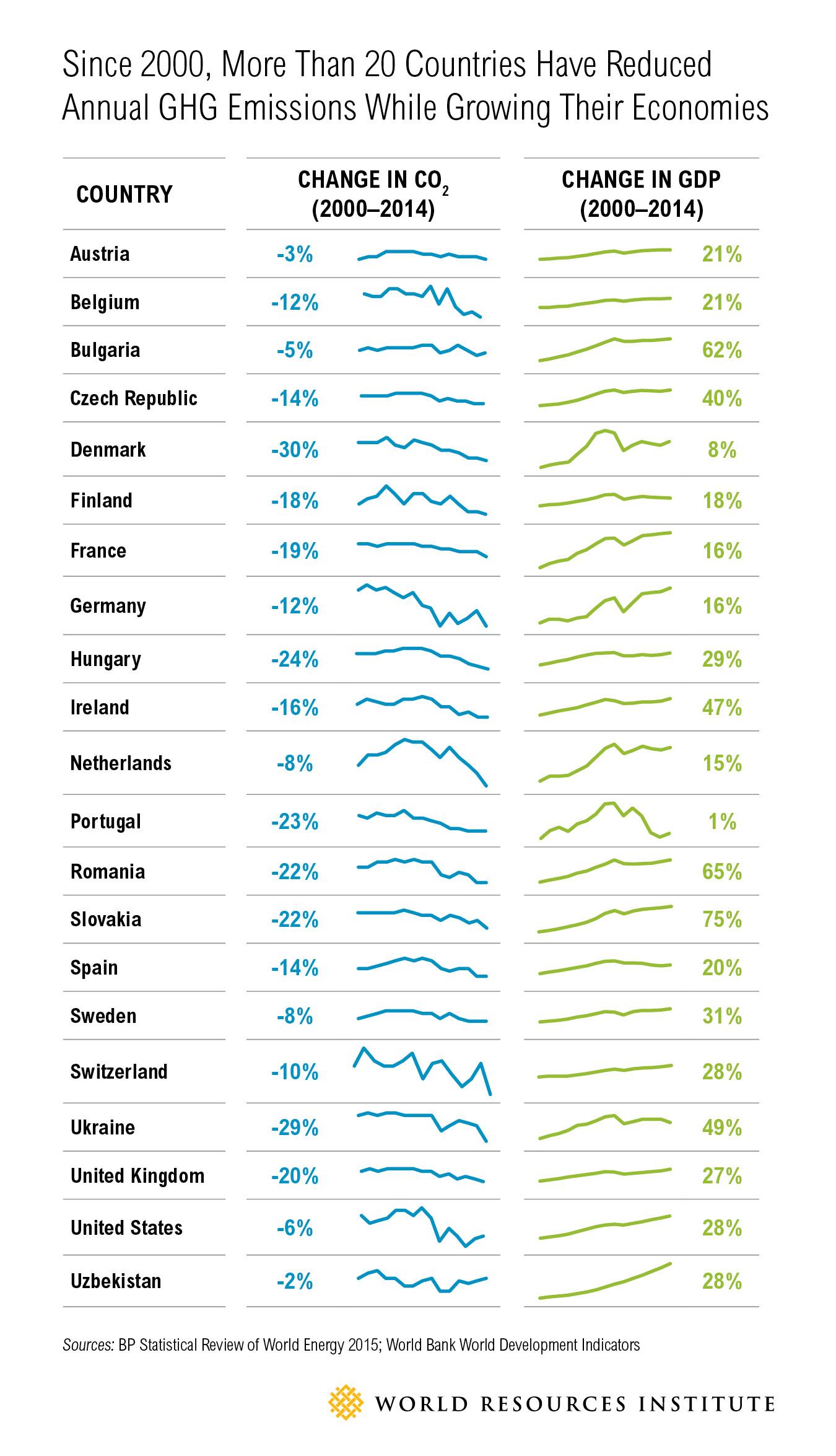 Los países pueden crecer economicamente reduciendo las emisiones de gases de efecto invernadero