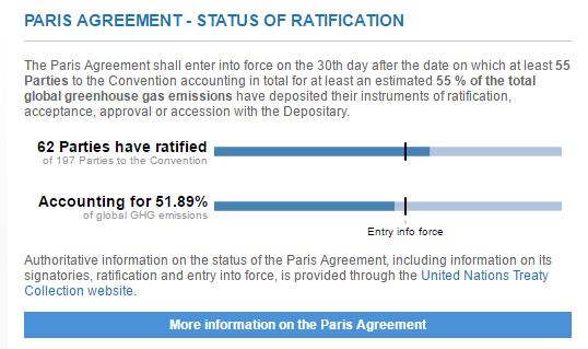 61 Paises representando el 52% de las emisiones globales han ratificado el Acuerdo de Paris