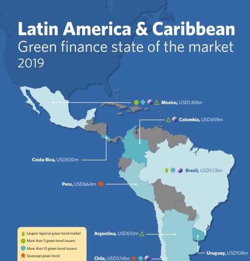 Latin America & Caribbean green finance: Huge potential across the region