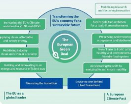 eurpean green deal