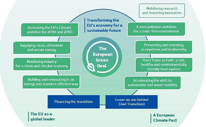 What is the European Green Deal ?